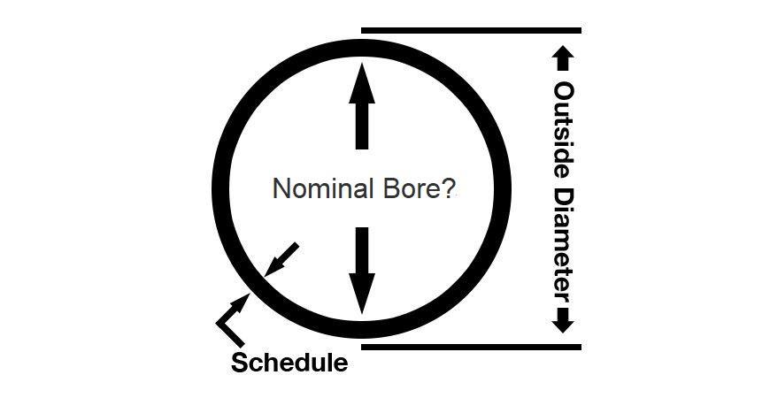 Nominal Bore Image
