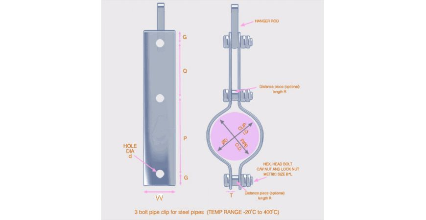 WHAT IS A PIPE CLIP AND HOW DO I MEASURE THEM? INTRUDUCING GRAPHSKILL SUMS!